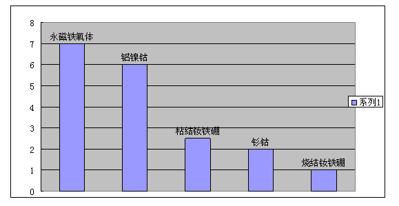 Comparison of the pull force of different magnetic materials with their own weight-JINTONG MAGNET